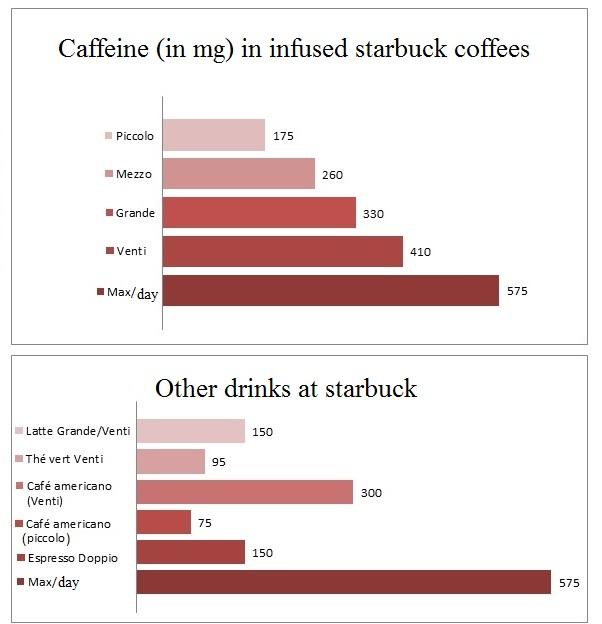 coffee and caffeine amount
