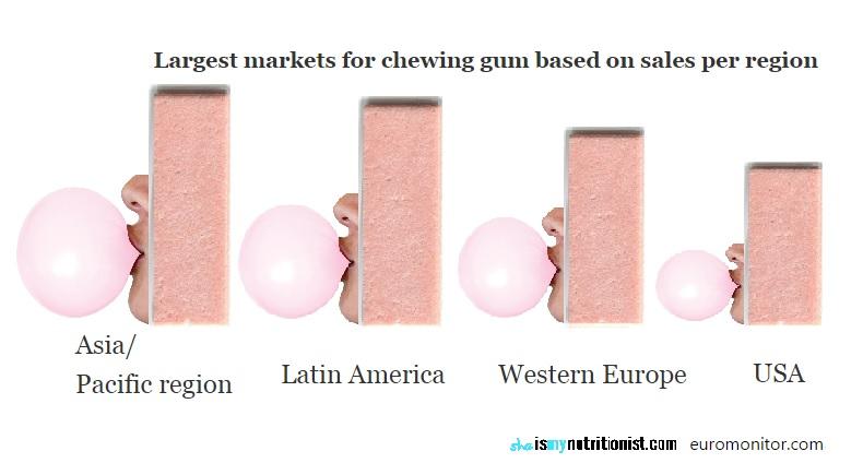 chewing gum consumption