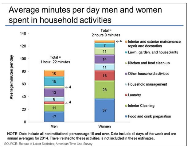 household occupations